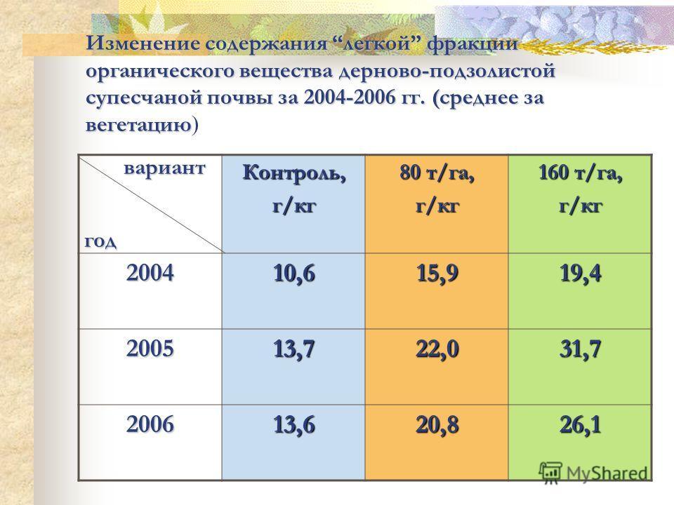 Изменение содержания легкой фракции органического вещества дерново-подзолистой супесчаной почвы за 2004-2006 гг. (среднее за вегетацию Изменение содержания легкой фракции органического вещества дерново-подзолистой супесчаной почвы за 2004-2006 гг. (с