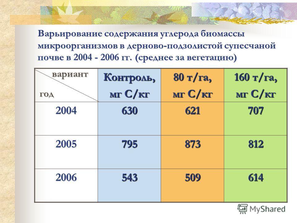Варьирование содержания углерода биомассы микроорганизмов в дерново-подзолистой супесчаной почве в 2004 - 2006 гг. (среднее за вегетацию) Контроль, мг С/кг 80 т/га, мг С/кг 160 т/га, мг С/кг 2004630621707 2005795873812 2006543509614 вариант год