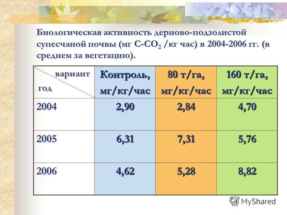 Биологическая активность дерново-подзолистой супесчаной почвы (мг С-СО 2 /кг час) в 2004-2006 гг. (в среднем за вегетацию). Контроль,мг/кг/час 80 т/га, мг/кг/час 160 т/га, мг/кг/час 20042,902,844,70 20056,317,315,76 20064,625,288,82 вариант год