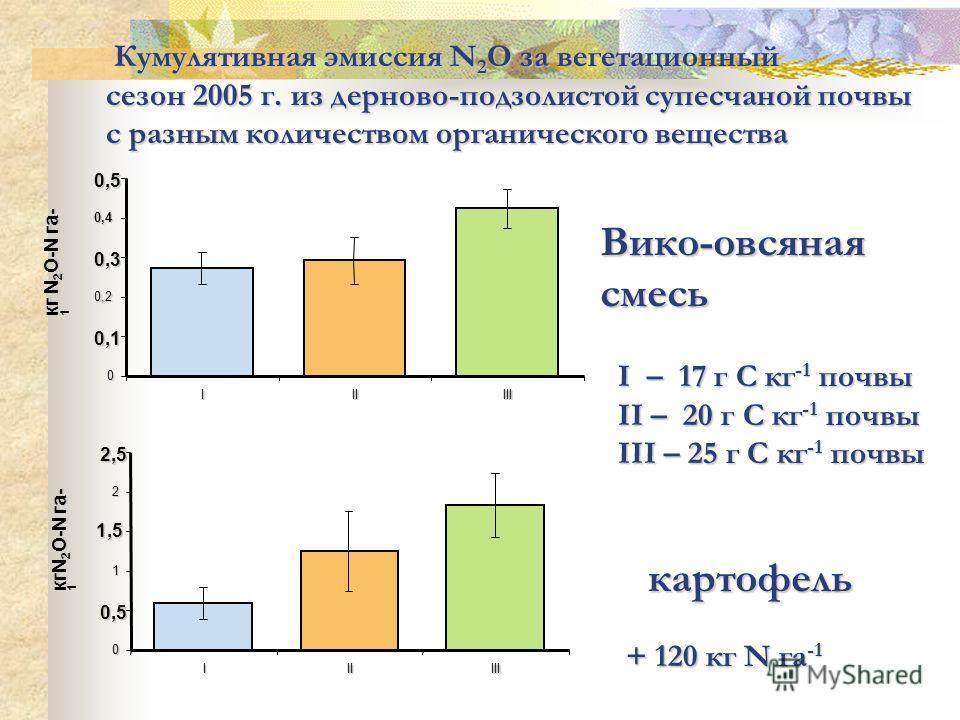 0 0,1 0,2 0,3 0,4 0,5 IIIIII Вико-овсянаясмесь кг N 2 O-N га- 1 0 0,5 1 1,5 2 2,5 IIIIII картофель I – 17 г С кг -1 почвы II – 20 г С кг -1 почвы III – 25 г С кг -1 почвы Кумулятивная эмиссия N 2 O за вегетационный Кумулятивная эмиссия N 2 O за вегет