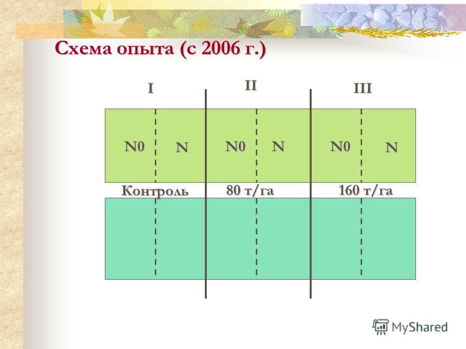 I II III Схема опыта (с 2006 г.) Контроль 160 т/га 80 т/га N0 N N0NN0 N