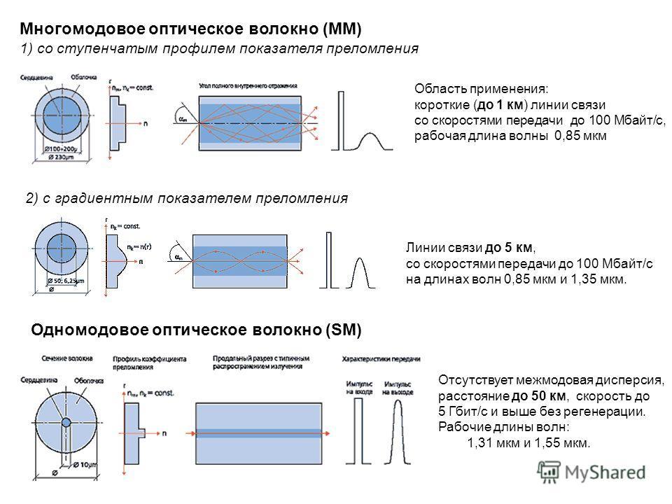 Многомодовое оптическое волокнo (MM) 1) со ступенчатым профилем показателя преломления Область применения: короткие (до 1 км) линии связи со скоростями передачи до 100 Мбайт/с, рабочая длина волны 0,85 мкм 2) с градиентным показателем преломления Одн