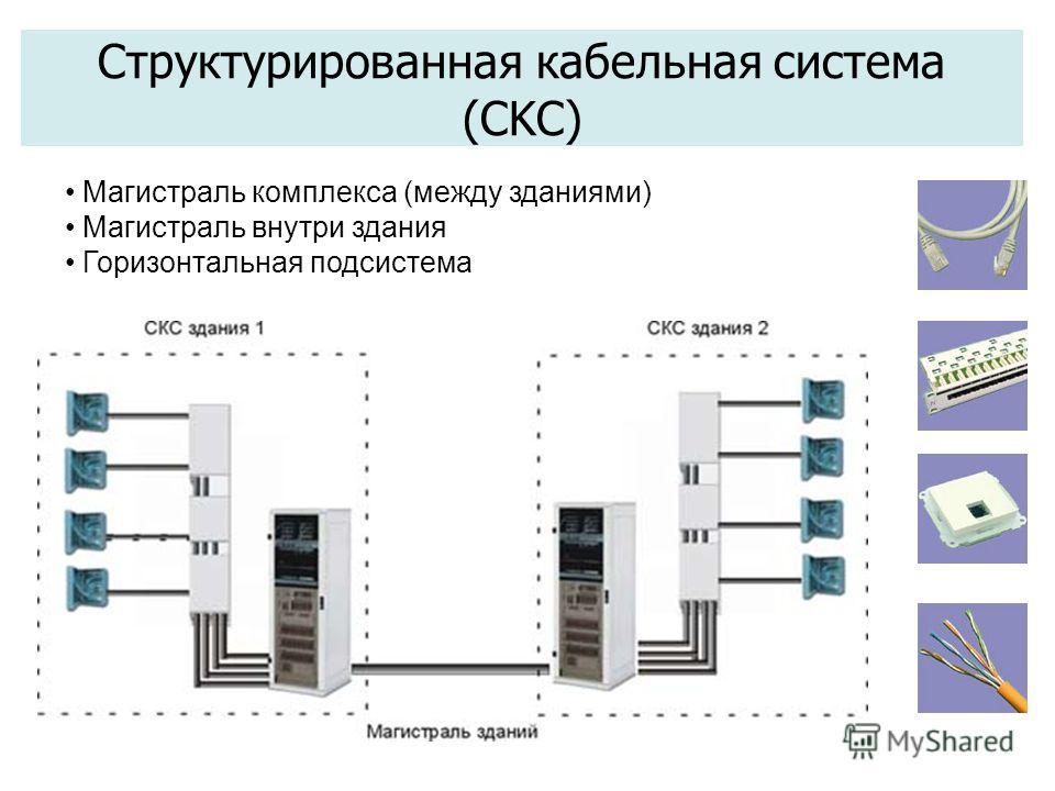 Магистраль комплекса (между зданиями) Магистраль внутри здания Горизонтальная подсистема