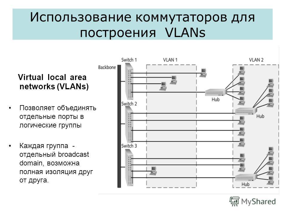 Использование коммутаторов для построения VLANs Virtual local area networks (VLANs) Позволяет объединять отдельные порты в логические группы Каждая группа - отдельный broadcast domain, возможна полная изоляция друг от друга.