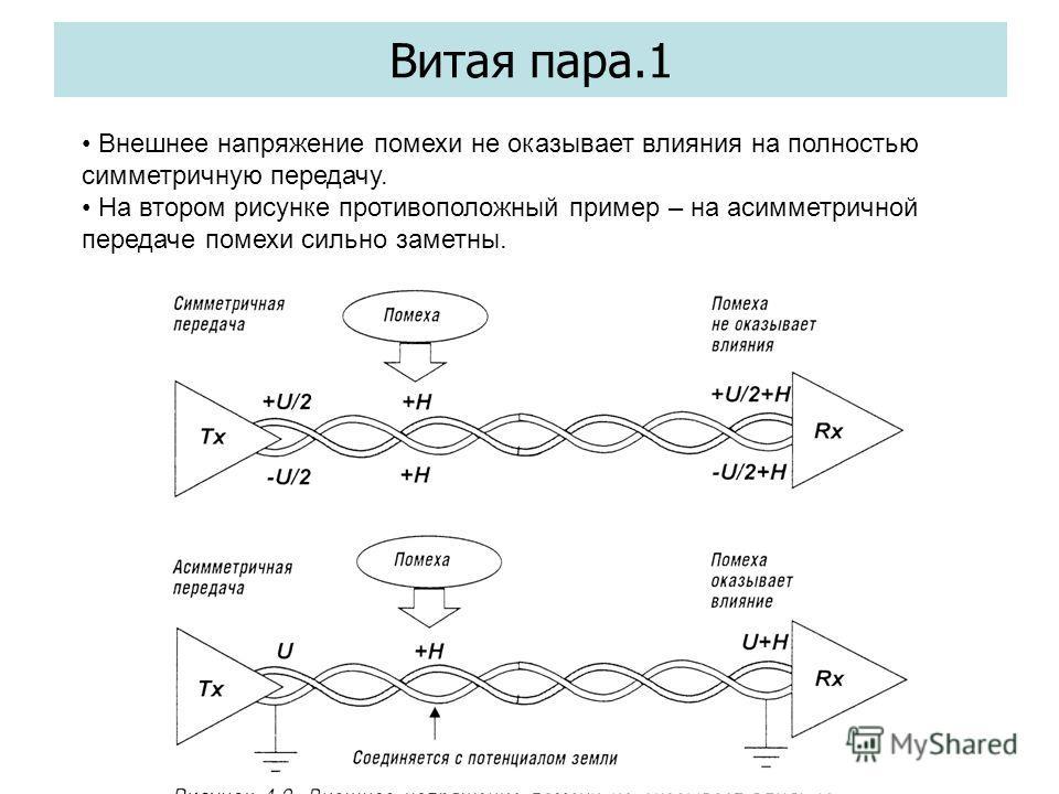 Витая пара.1 Внешнее напряжение помехи не оказывает влияния на полностью симметричную передачу. На втором рисунке противоположный пример – на асимметричной передаче помехи сильно заметны.