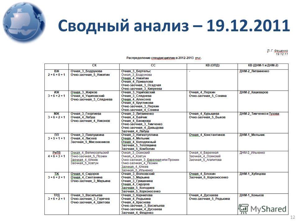Сводный анализ – 19.12.2011 12