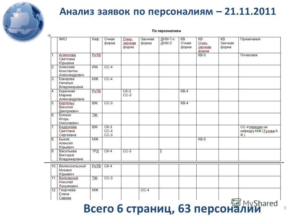 Всего 6 страниц, 63 персоналии Анализ заявок по персоналиям – 21.11.2011 9