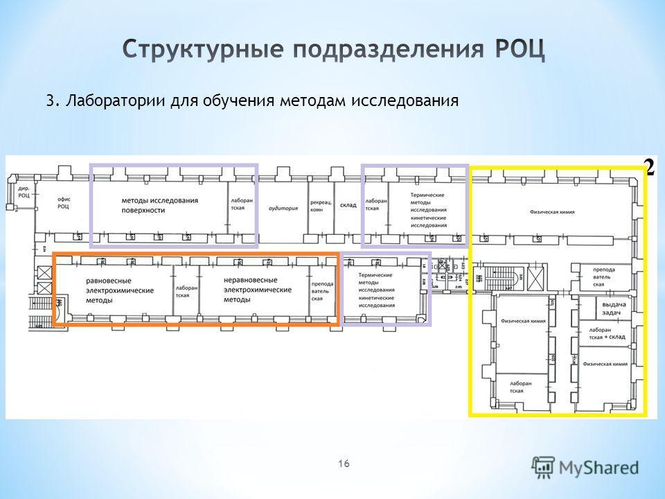 3. Лаборатории для обучения методам исследования 16