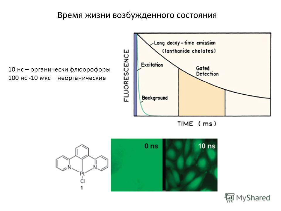Время жизни возбужденного состояния 10 нс – органически флюорофоры 100 нс -10 мкс – неорганические
