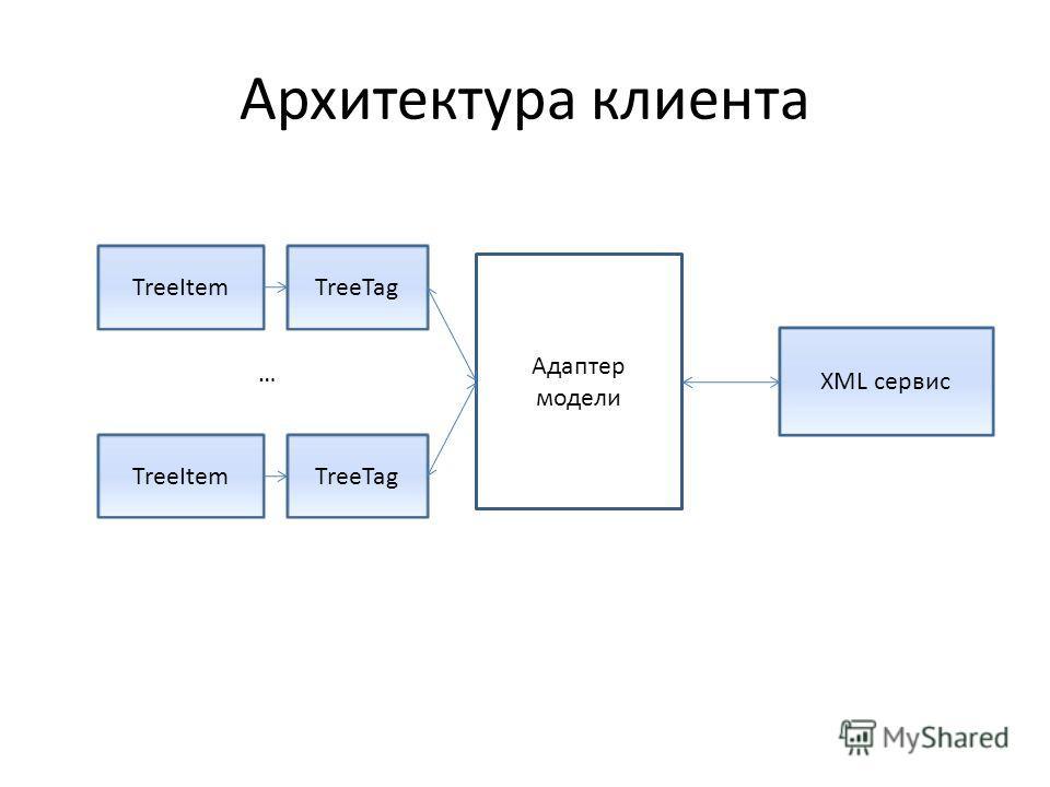 Архитектура клиента TreeItemTreeTag Адаптер модели TreeItemTreeTag XML сервис …