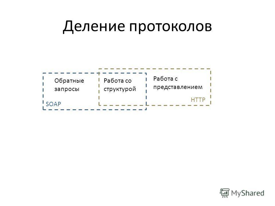 Деление протоколов Работа со структурой Работа с представлением Обратные запросы SOAP HTTP