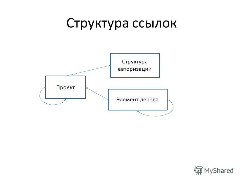 Структура ссылок Элемент дерева Проект Структура авторизации