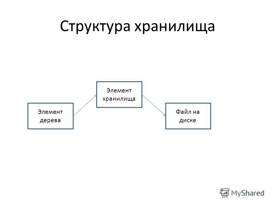 Структура хранилища Элемент дерева Элемент хранилища Файл на диске
