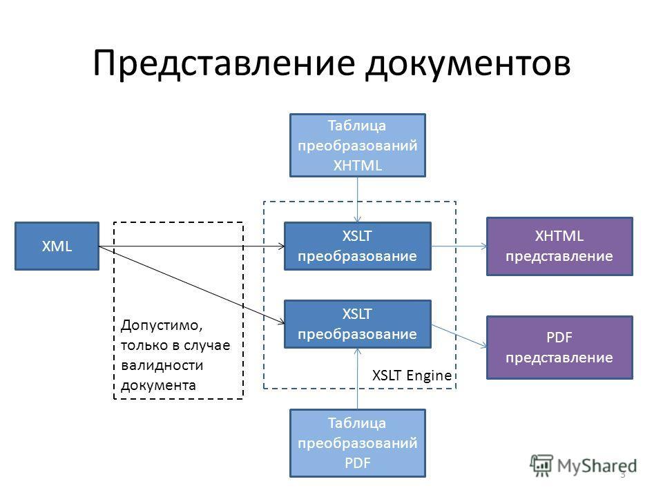 Представление документов 3 XML XSLT преобразование XHTML представление PDF представление Таблица преобразований PDF Таблица преобразований XHTML Допустимо, только в случае валидности документа XSLT Engine