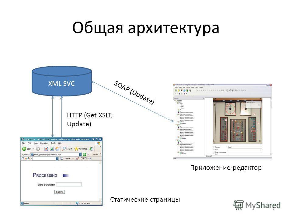 Общая архитектура 7 XML SVC SOAP (Update) HTTP (Get XSLT, Update) Приложение-редактор Статические страницы