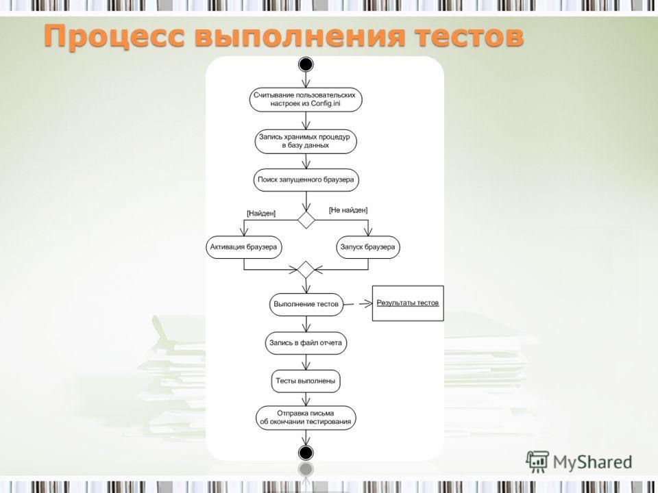 Процесс выполнения тестов