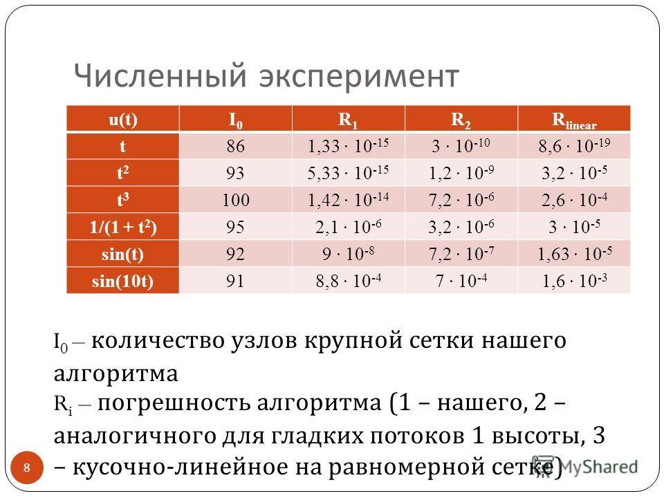 Численный эксперимент 8 u(t)I0I0 R1R1 R2R2 R linear t 86 1,33 · 10 -15 3 · 10 -10 8,6 · 10 -19 t2t2 93 5,33 · 10 -15 1,2 · 10 -9 3,2 · 10 -5 t3t3 100 1,42 · 10 -14 7,2 · 10 -6 2,6 · 10 -4 1/(1 + t 2 ) 95 2,1 · 10 -6 3,2 · 10 -6 3 · 10 -5 sin(t) 92 9