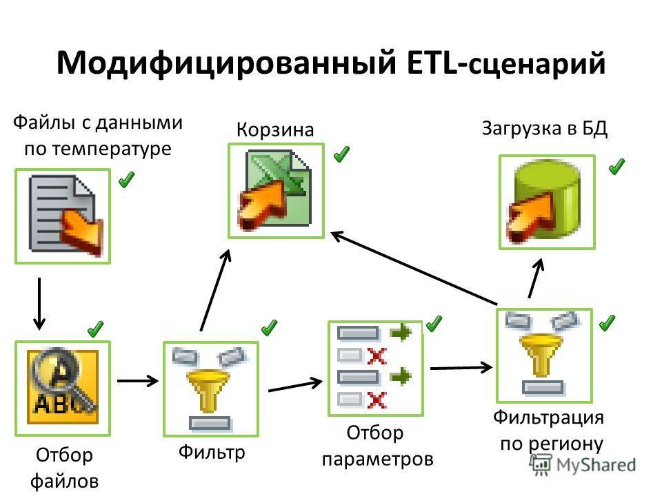 Модифицированный ETL- сценарий Файлы с данными по температуре Отбор параметров Фильтрация по региону Загрузка в БД Корзина Фильтр Отбор файлов
