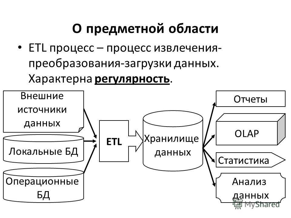 О предметной области ETL процесс – процесс извлечения- преобразования-загрузки данных. Характерна регулярность. Внешние источники данных Локальные БД Операционные БД ETL Хранилище данных OLAP Статистика Анализ данных Отчеты
