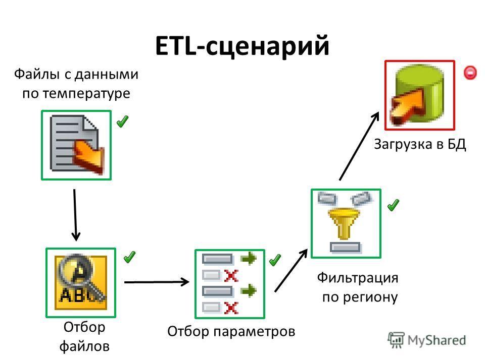 ETL-сценарий Файлы с данными по температуре Отбор параметров Фильтрация по региону Загрузка в БД Отбор файлов