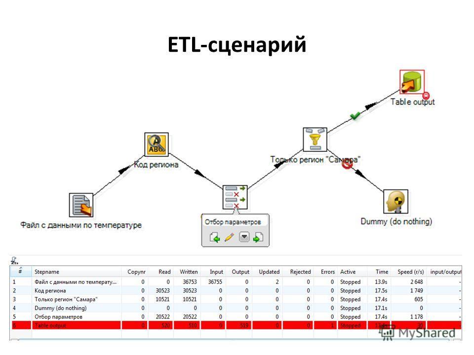 ETL-сценарий