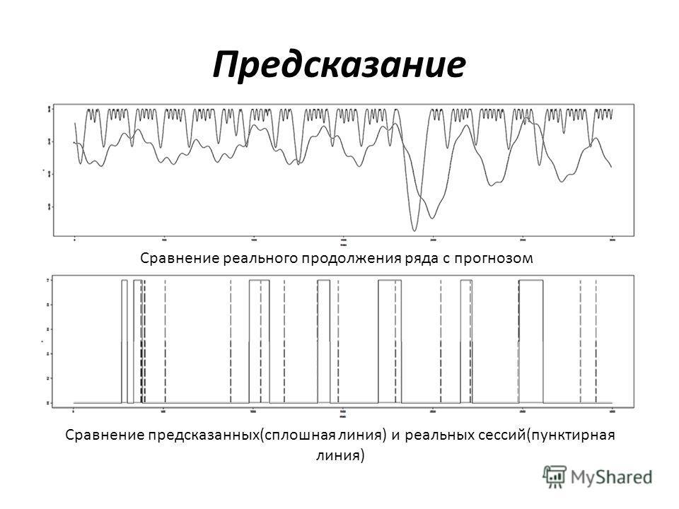 Предсказание Сравнение реального продолжения ряда с прогнозом Сравнение предсказанных(сплошная линия) и реальных сессий(пунктирная линия)