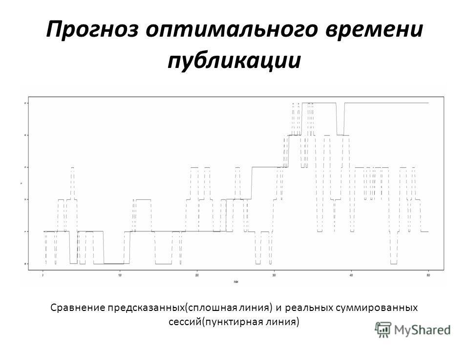 Прогноз оптимального времени публикации Сравнение предсказанных(сплошная линия) и реальных суммированных сессий(пунктирная линия)