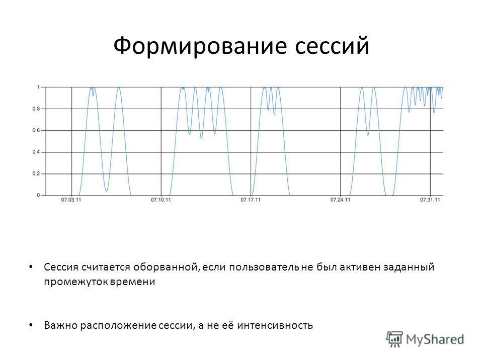 Формирование сессий Сессия считается оборванной, если пользователь не был активен заданный промежуток времени Важно расположение сессии, а не её интенсивность