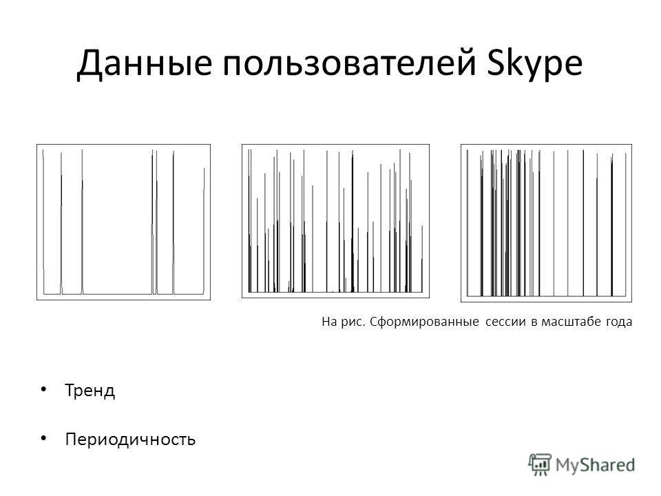 Данные пользователей Skype Тренд Периодичность На рис. Сформированные сессии в масштабе года