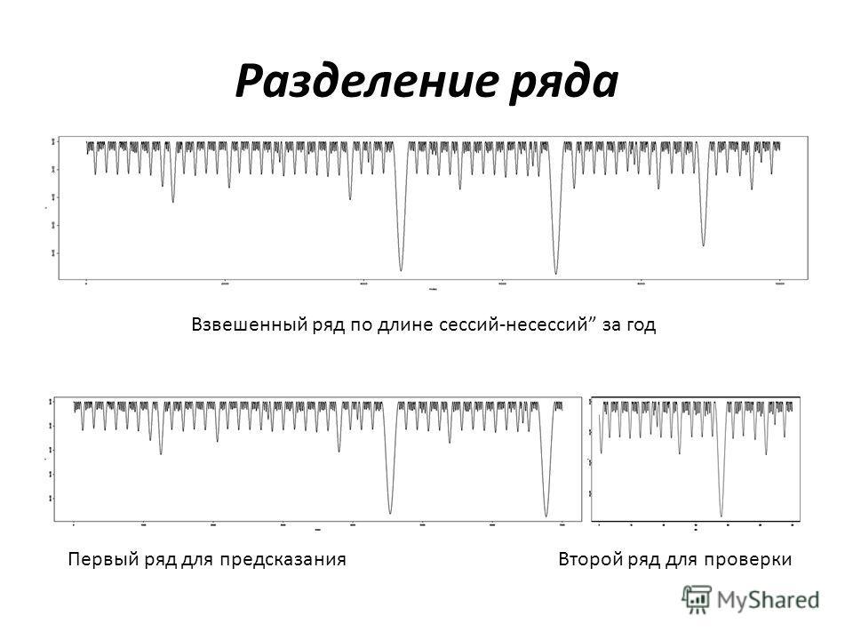 Разделение ряда Взвешенный ряд по длине сессий-несессий за год Первый ряд для предсказания Второй ряд для проверки