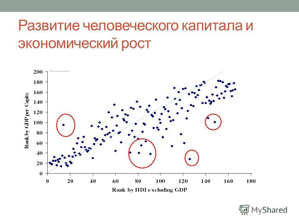 Развитие человеческого капитала и экономический рост