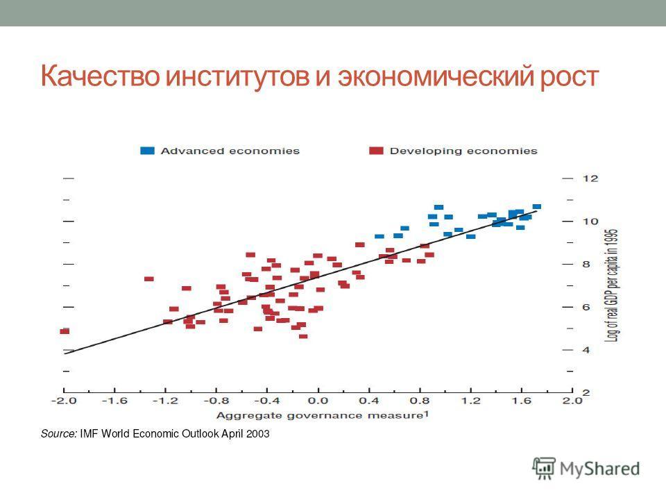 Качество институтов и экономический рост