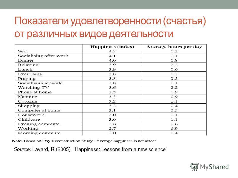Показатели удовлетворенности (счастья) от различных видов деятельности