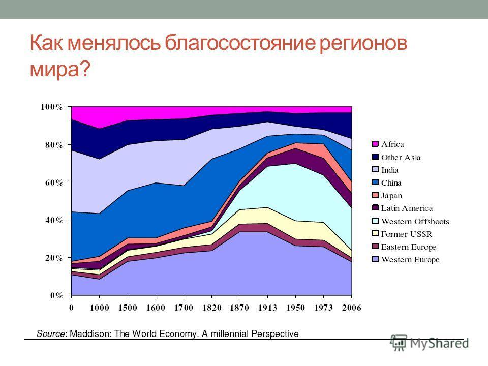Как менялось благосостояние регионов мира?