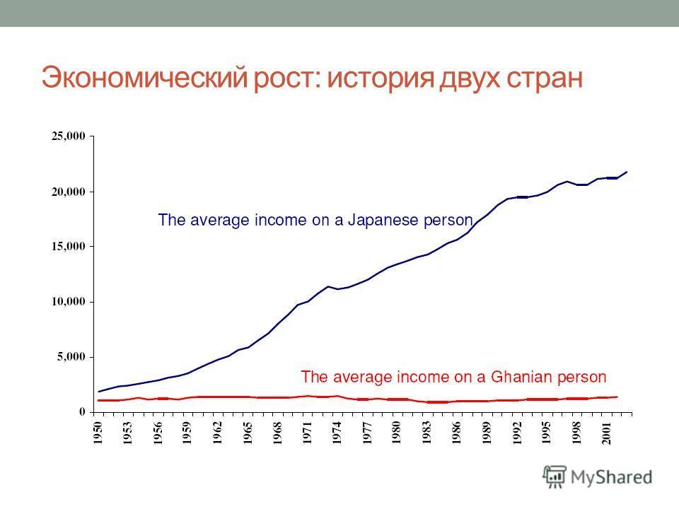 Экономический рост: история двух стран