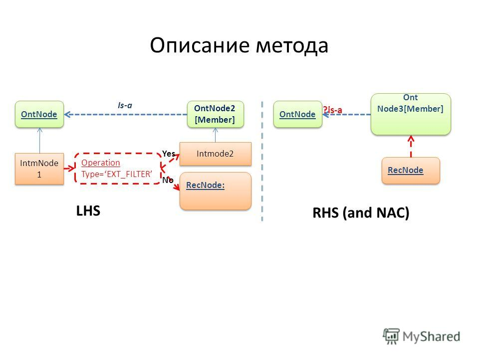 Описание метода LHS OntNode IntmNode 1 Operation Type=FILTER Intmode2 OntNode2 [Member] OntNode2 [Member] Is-a Yes RecNode: Operation Type=EXT_FILTER No RHS (and NAC) RecNode OntNode ?is-a Ont Node3[Member]
