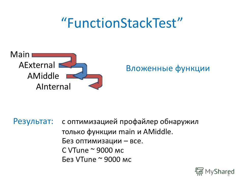 Main AExternal AMiddle AInternal FunctionStackTest 8 Вложенные функции Результат: с оптимизацией профайлер обнаружил только функции main и AMiddle. Без оптимизации – все. С VTune ~ 9000 мс Без VTune ~ 9000 мс