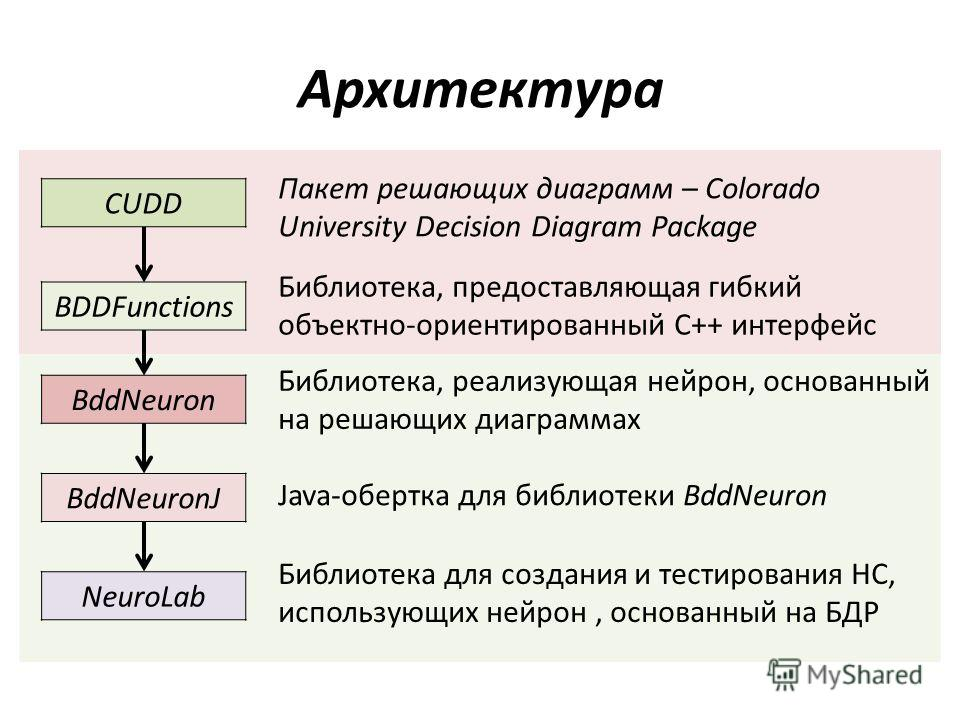 Архитектура CUDD BDDFunctions BddNeuron BddNeuronJ NeuroLab Пакет решающих диаграмм – Colorado University Decision Diagram Package Библиотека, предоставляющая гибкий объектно-ориентированный C++ интерфейс Библиотека, реализующая нейрон, основанный на