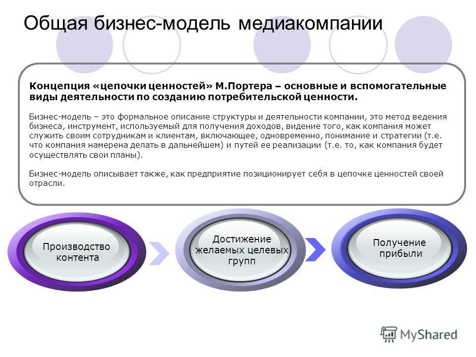Концепция «цепочки ценностей» М.Портера – основные и вспомогательные виды деятельности по созданию потребительской ценности. Бизнес-модель – это формальное описание структуры и деятельности компании, это метод ведения бизнеса, инструмент, используемы