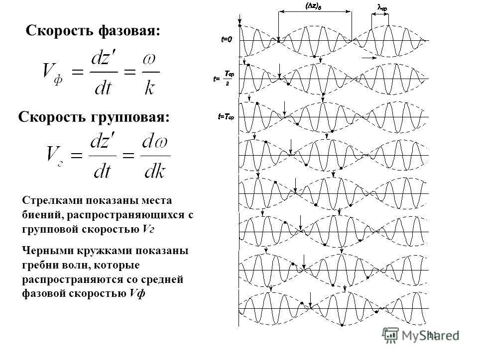 11 Скорость фазовая: Скорость групповая: Стрелками показаны места биений, распространяющихся с групповой скоростью Vг Черными кружками показаны гребни волн, которые распространяются со средней фазовой скоростью Vф