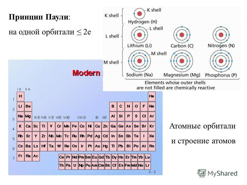 Атомные орбитали и строение атомов Принцип Паули: на одной орбитали 2е