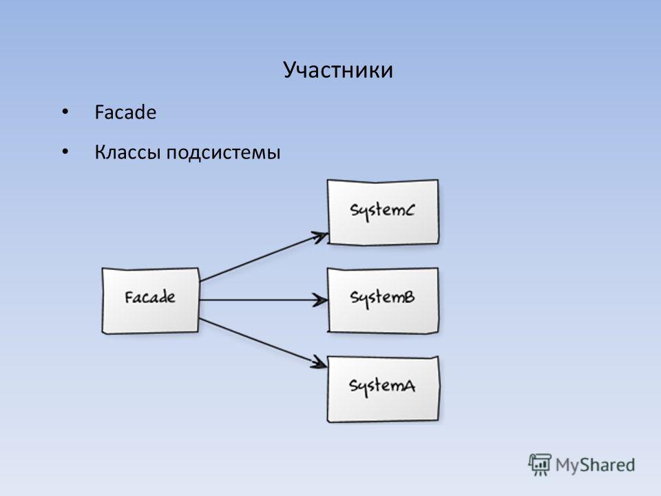 Участники Facade Классы подсистемы