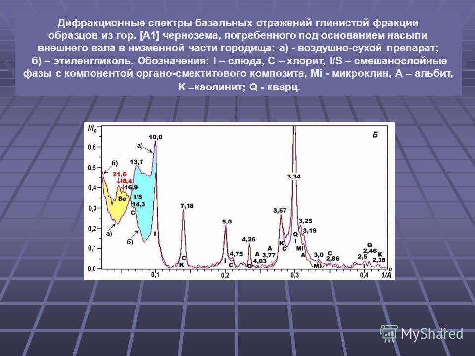 11 Дифракционные спектры базальных отражений глинистой фракции образцов из гор. [А1] чернозема, погребенного под основанием насыпи внешнего вала в низменной части городища: а) - воздушно-сухой препарат; б) – этиленгликоль. Обозначения: I – слюда, С –