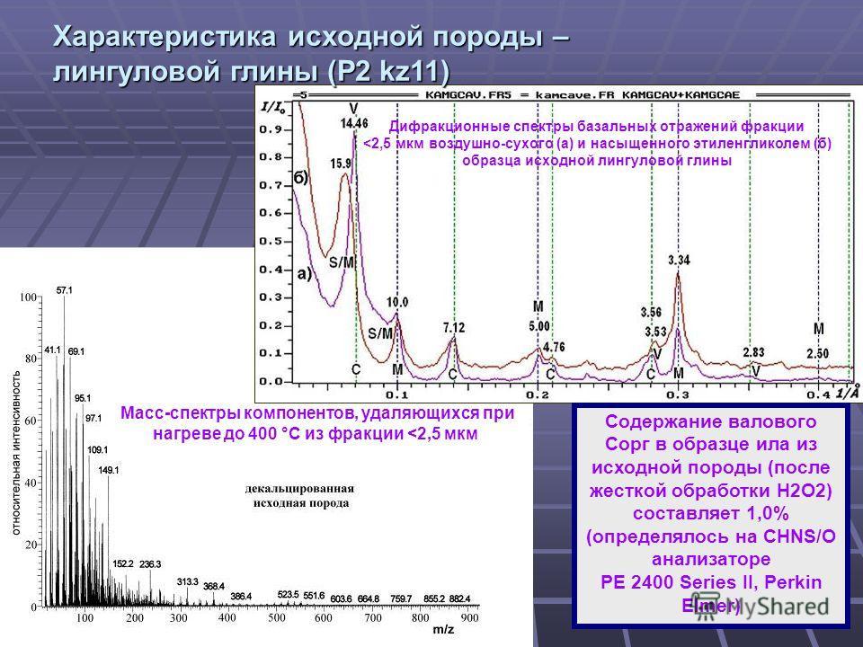 4 Масс-спектры компонентов, удаляющихся при нагреве до 400 °С из фракции