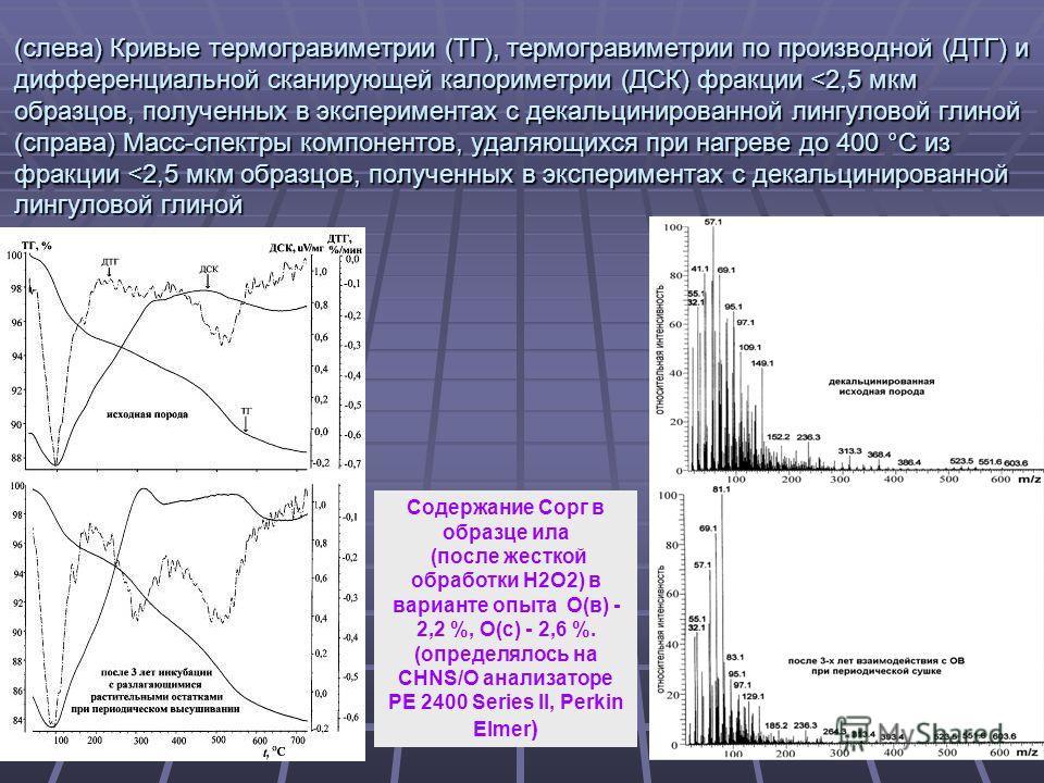 7 (слева) Кривые термогравиметрии (ТГ), термогравиметрии по производной (ДТГ) и дифференциальной сканирующей калориметрии (ДСК) фракции