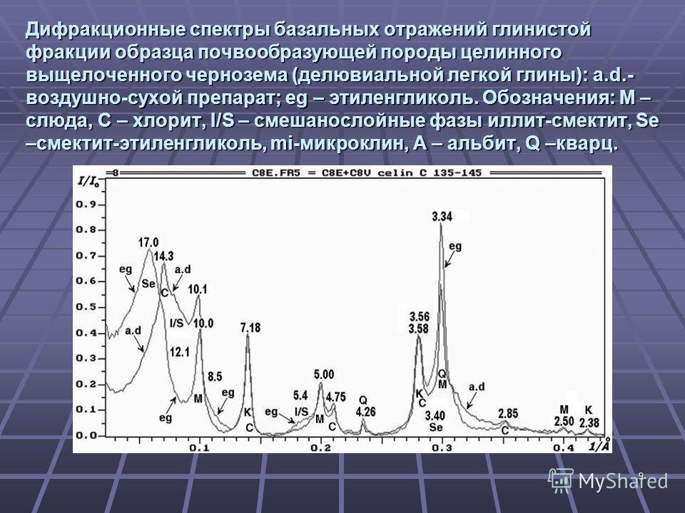 9 Дифракционные спектры базальных отражений глинистой фракции образца почвообразующей породы целинного выщелоченного чернозема (делювиальной легкой глины): a.d.- воздушно-сухой препарат; eg – этиленгликоль. Обозначения: M – слюда, С – хлорит, I/S – с