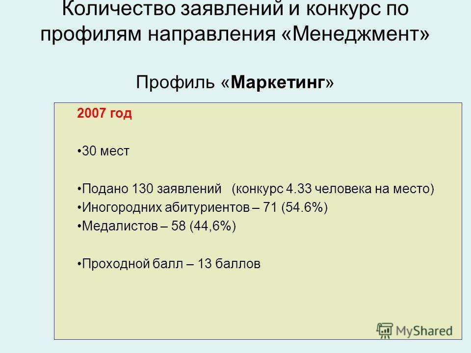Маркетинг Количество заявлений и конкурс по профилям направления «Менеджмент» Профиль «Маркетинг» 2007 год 30 мест Подано 130 заявлений (конкурс 4.33 человека на место) Иногородних абитуриентов – 71 (54.6%) Медалистов – 58 (44,6%) Проходной балл – 13