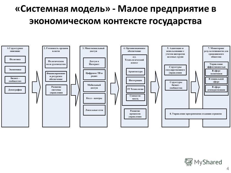 «Системная модель» - Малое предприятие в экономическом контексте государства 4
