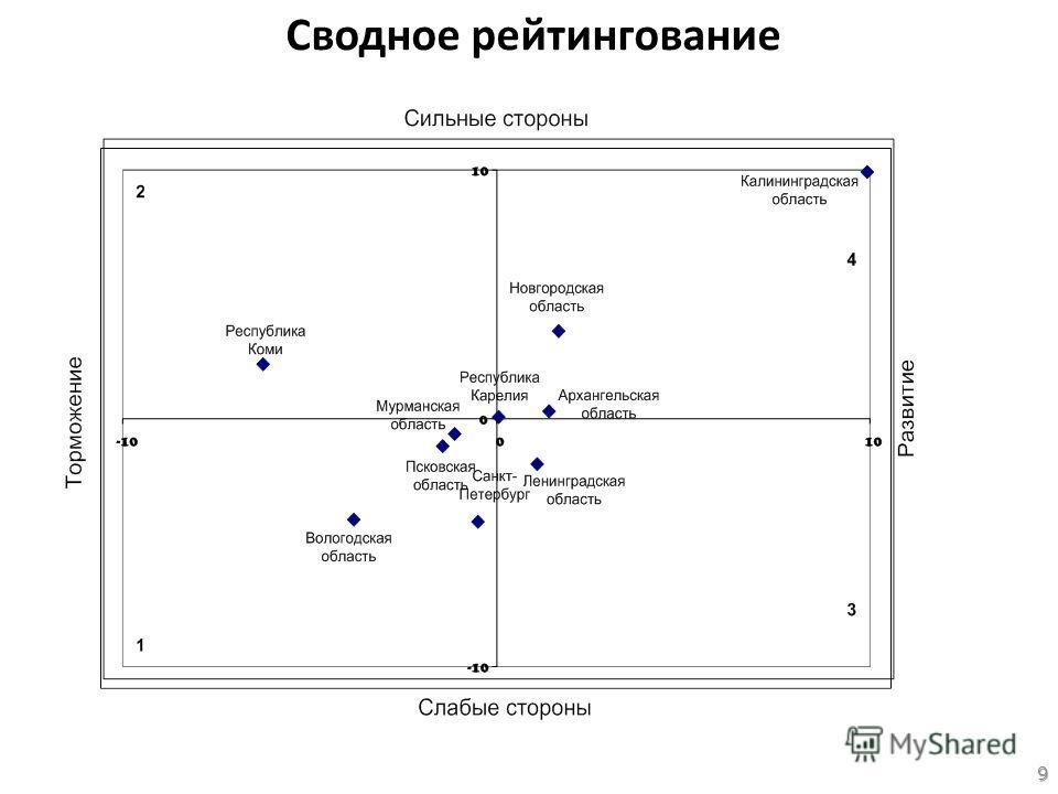 Сводное рейтингование 9