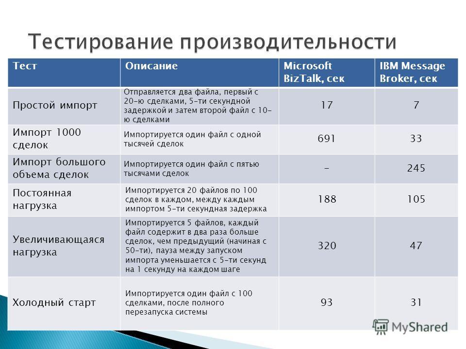 ТестОписаниеMicrosoft BizTalk, cек IBM Message Broker, сек Простой импорт Отправляется два файла, первый с 20-ю сделками, 5-ти секундной задержкой и затем второй файл с 10- ю сделками 177 Импорт 1000 сделок Импортируется один файл с одной тысячей сде